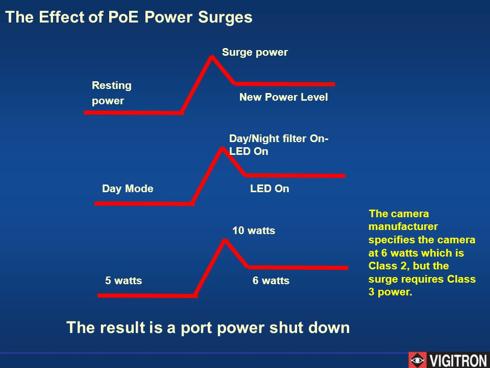 The Effect of PoE Power Surges