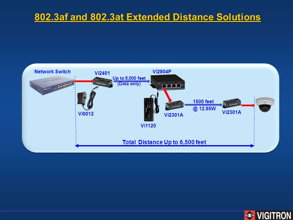 802.3af and 802.3at Extended Distance Solutions