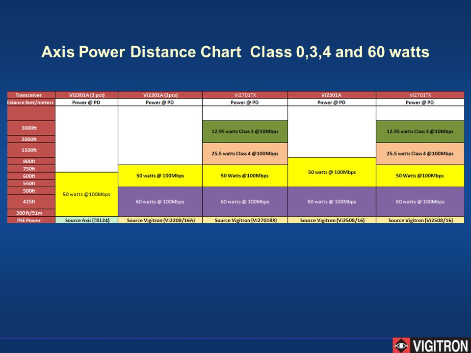Axis Power Distance Chart Class 0,3,4 and 60 watts