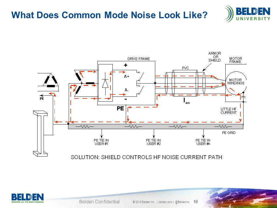What Does Common Mode Noise Look Like