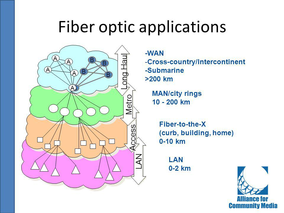 Fiber optic applications