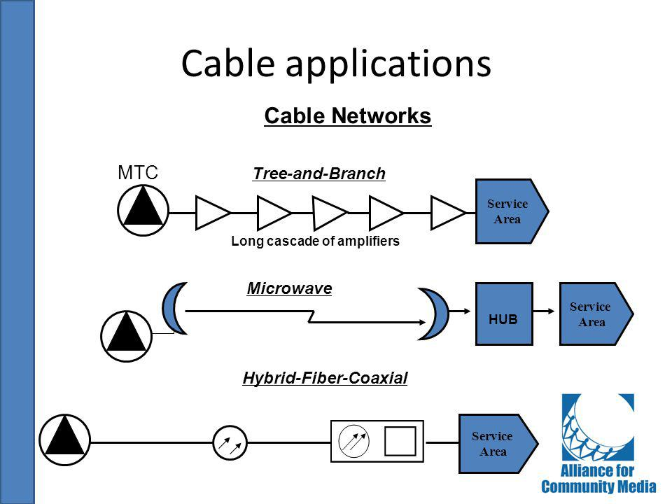 Cable applications Cable Networks MTC Tree-and-Branch Microwave
