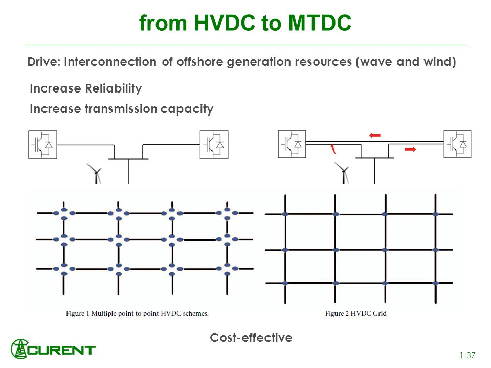 from HVDC to MTDC Drive: Interconnection of offshore generation resources (wave and wind) Increase Reliability.