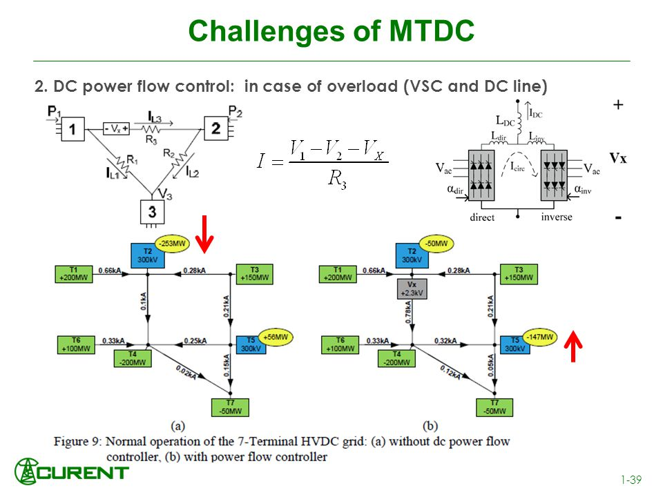 Challenges of MTDC 2. DC power flow control: in case of overload (VSC and DC line)