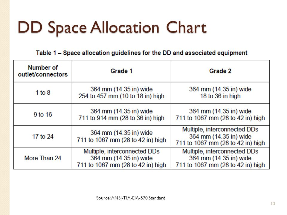 DD Space Allocation Chart