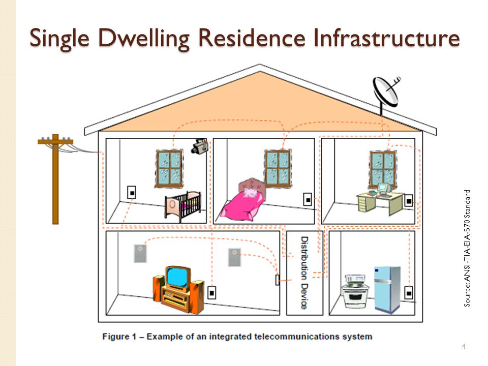 Single Dwelling Residence Infrastructure