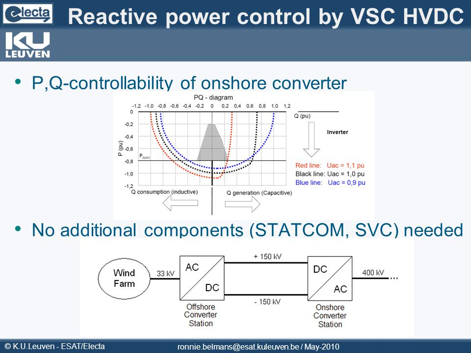 Reactive power control by VSC HVDC