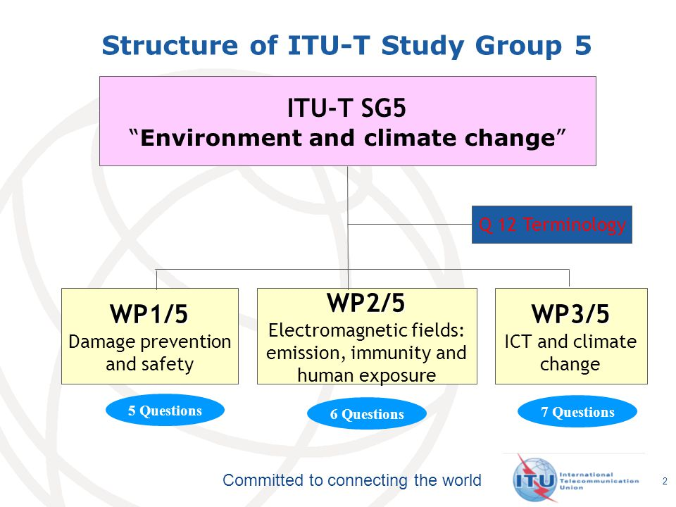 Structure of ITU-T Study Group 5