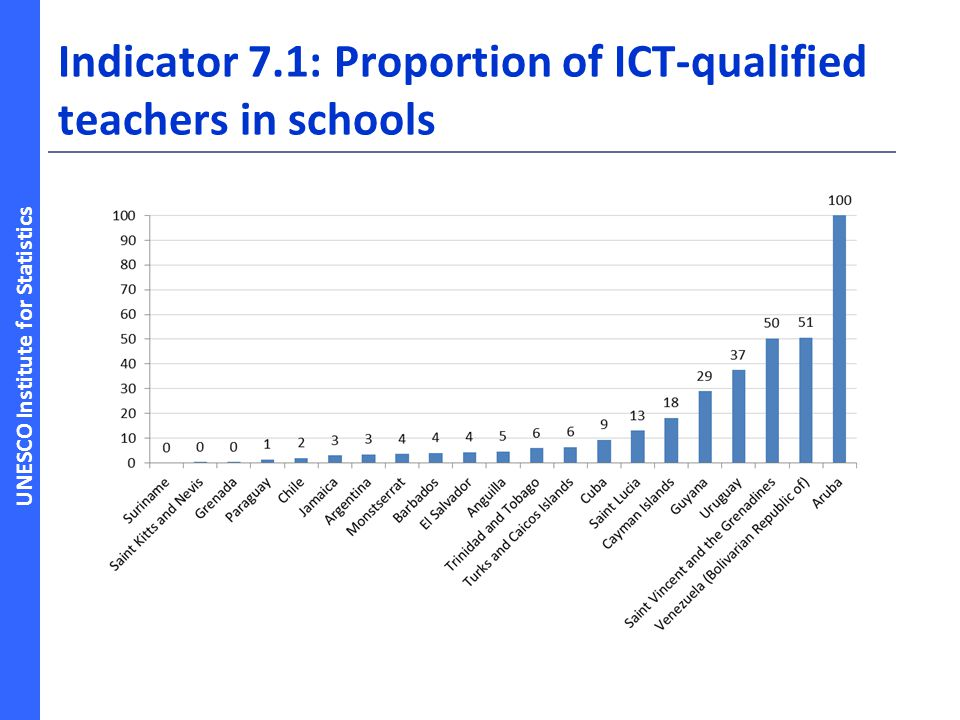 Indicator 7.1: Proportion of ICT-qualified teachers in schools