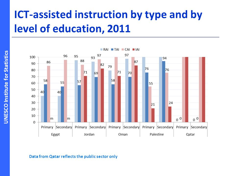 ICT-assisted instruction by type and by level of education, 2011
