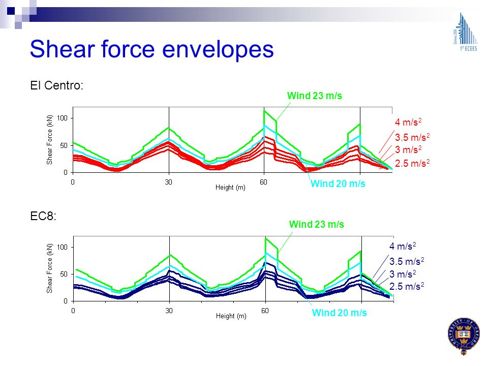 Shear force envelopes El Centro: EC8: Wind 23 m/s 4 m/s2 3.5 m/s2