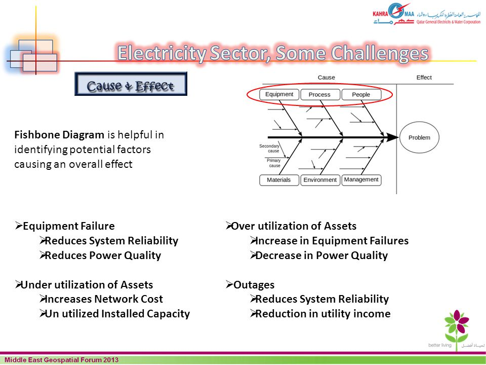 Electricity Sector, Some Challenges
