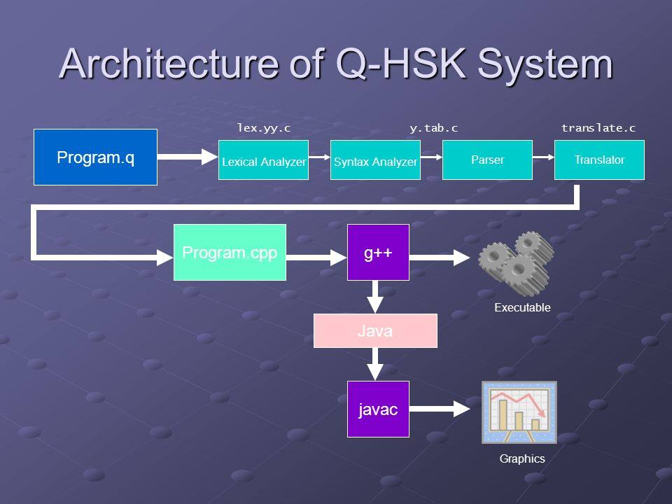 Architecture of Q-HSK System