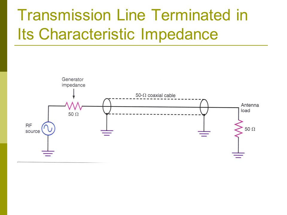 Transmission Line Terminated in Its Characteristic Impedance