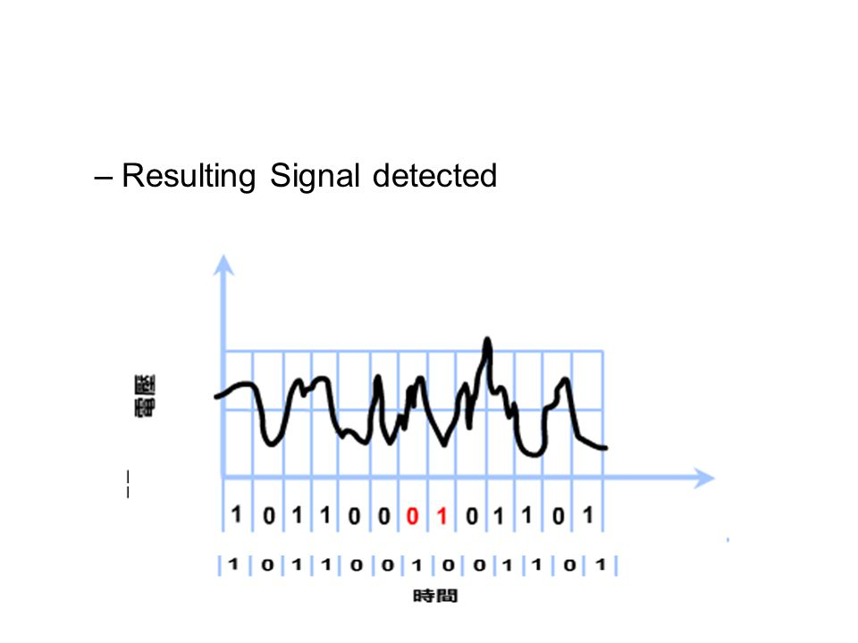 Resulting Signal detected