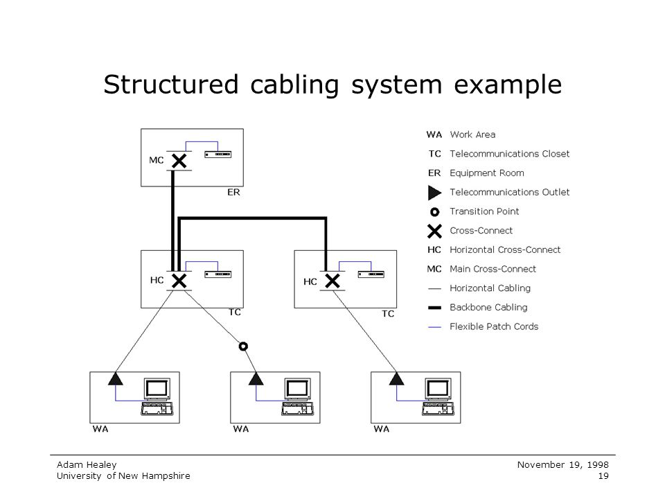 Structured cabling system example