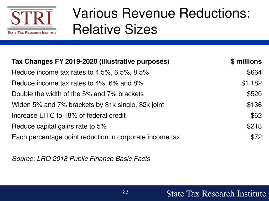 Tax Reform Robert Cline, State Tax Research Institute - ppt