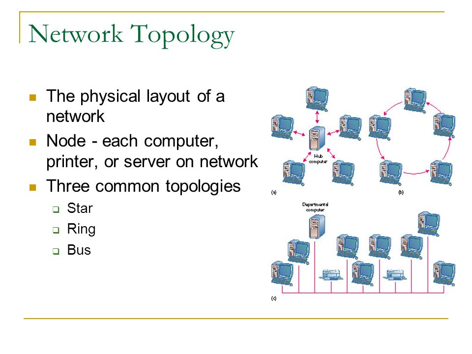 Network Topology The physical layout of a network