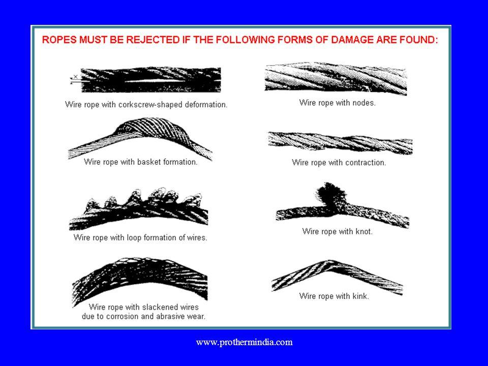 Safe Slinging Practices - ppt video online download
