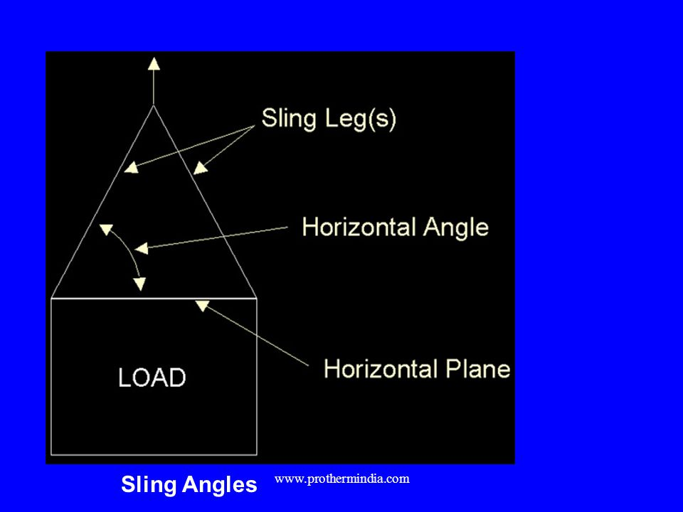 Sling Angles www.prothermindia.com