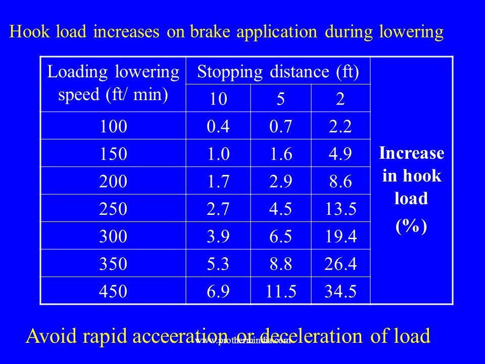 Hook load increases on brake application during lowering