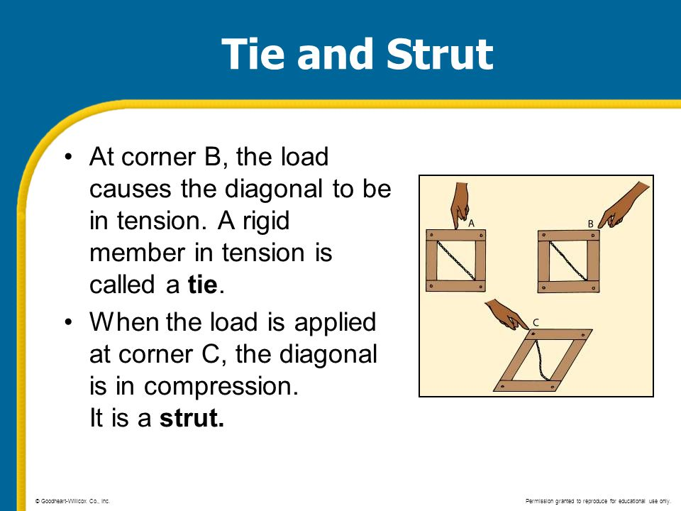Tie and Strut At corner B, the load causes the diagonal to be in tension. A rigid member in tension is called a tie.