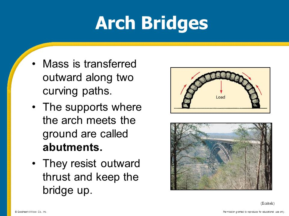 Arch Bridges Mass is transferred outward along two curving paths.