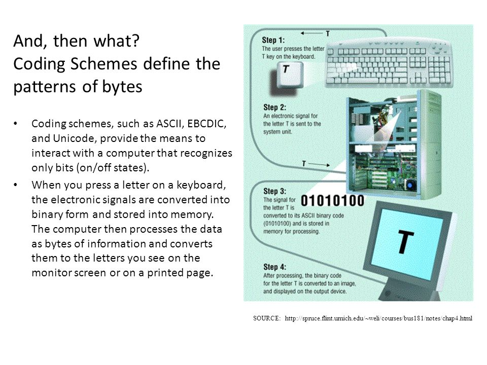 And, then what Coding Schemes define the patterns of bytes
