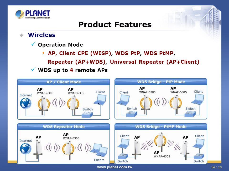 2 4G b/g/n Wireless Outdoor AP - ppt video online download
