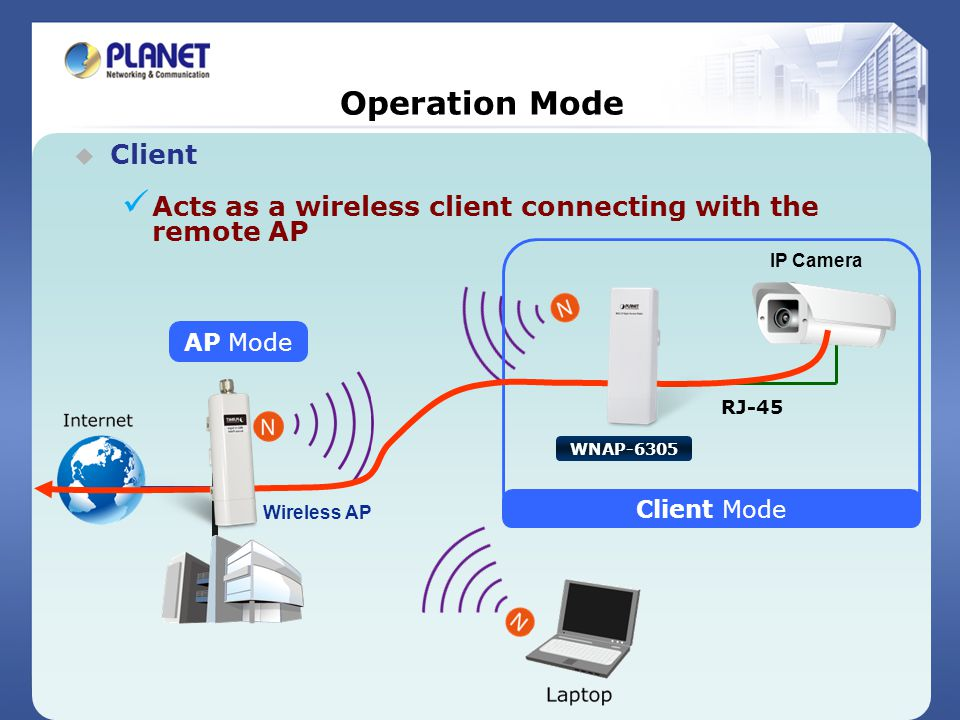 Operation Mode Client. Acts as a wireless client connecting with the remote AP. Client Mode. IP Camera.