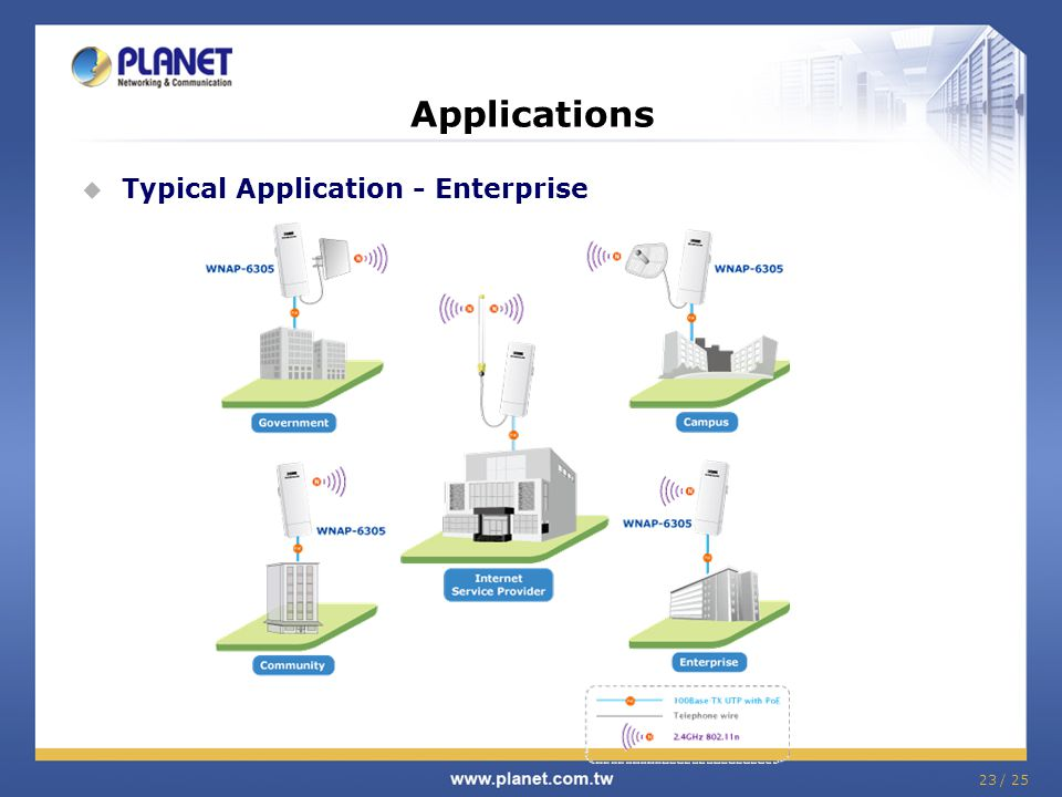 Applications Typical Application - Enterprise