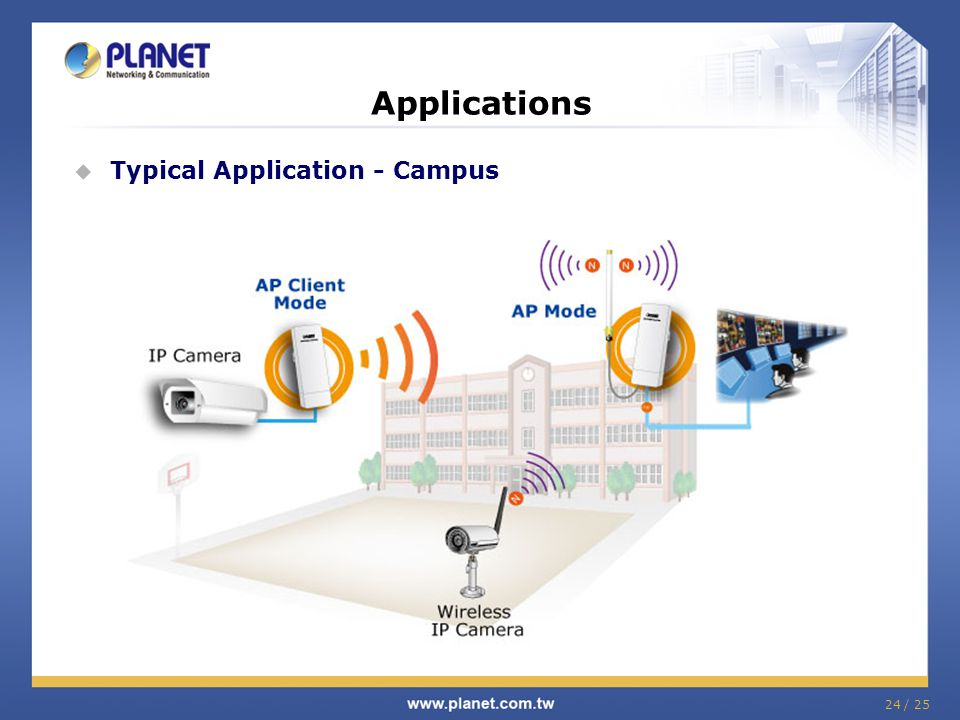 Applications Typical Application - Campus