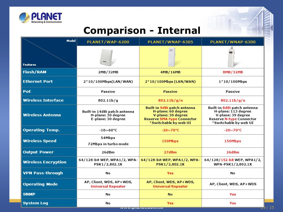 Comparison - Internal PLANET/WAP-6200 PLANET/WNAP-6305