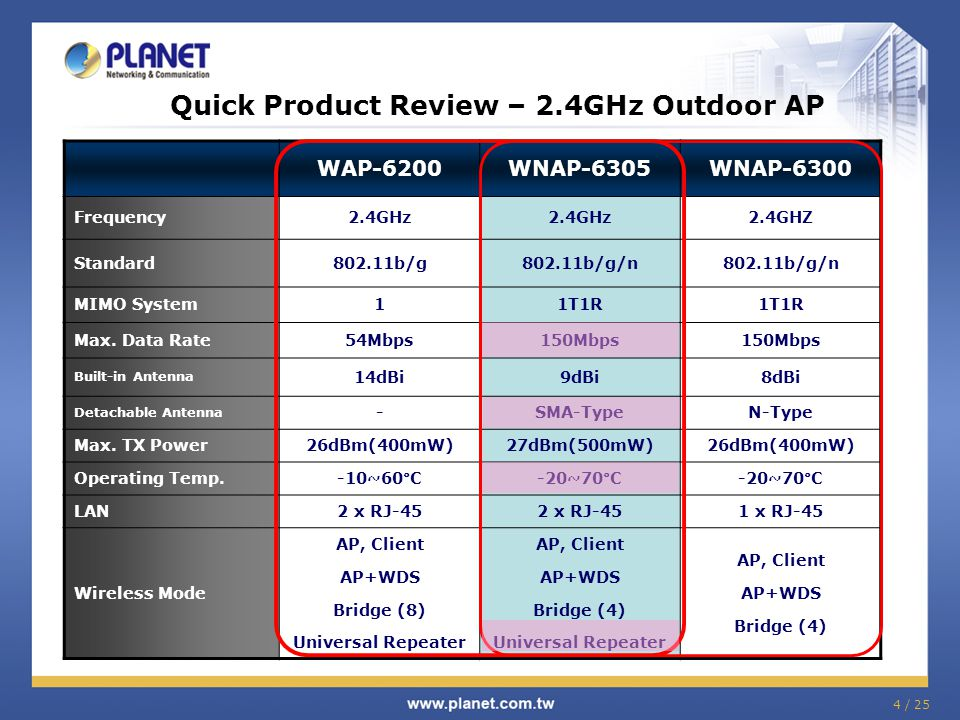 Quick Product Review – 2.4GHz Outdoor AP