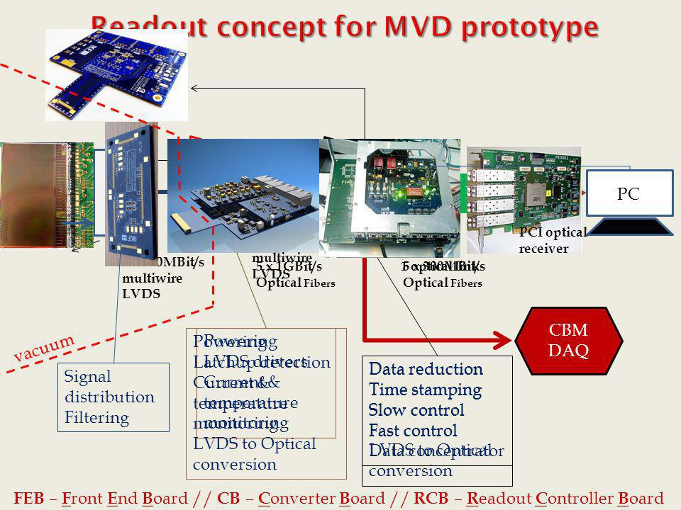 Readout concept for MVD prototype