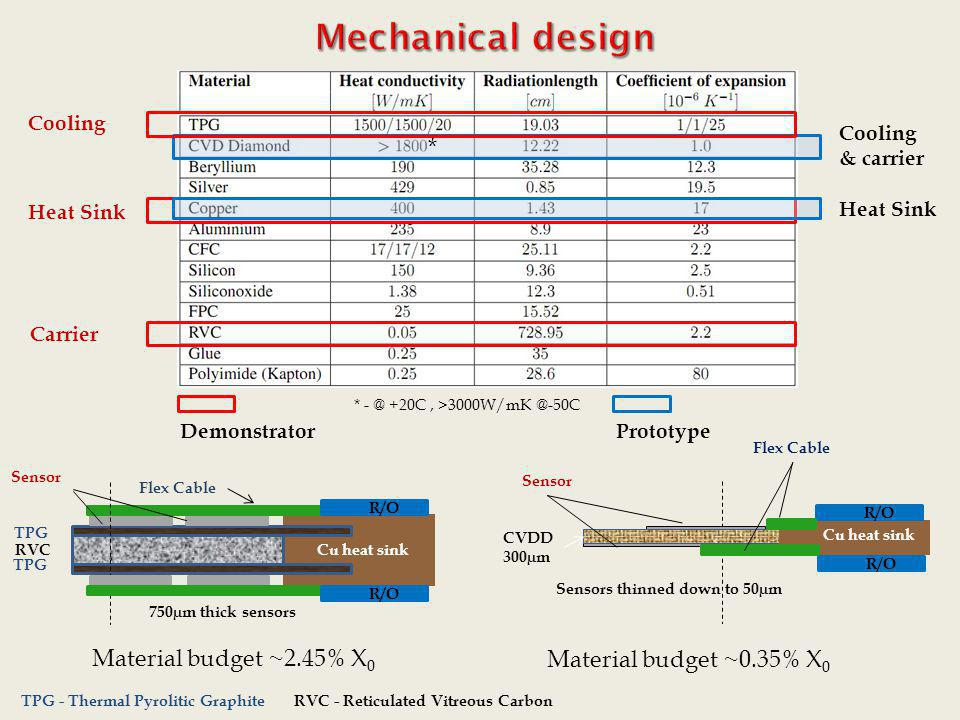 Mechanical design * Material budget ~2.45% X0