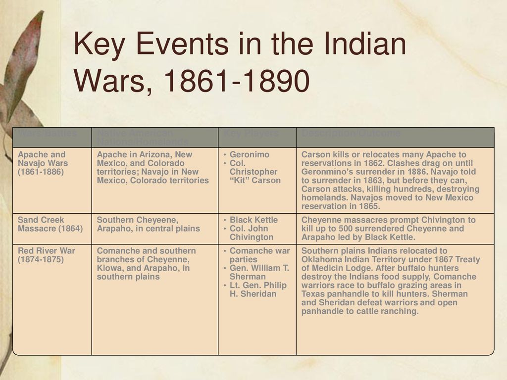 Looking to the West ( ) The Indian Wars  - ppt download