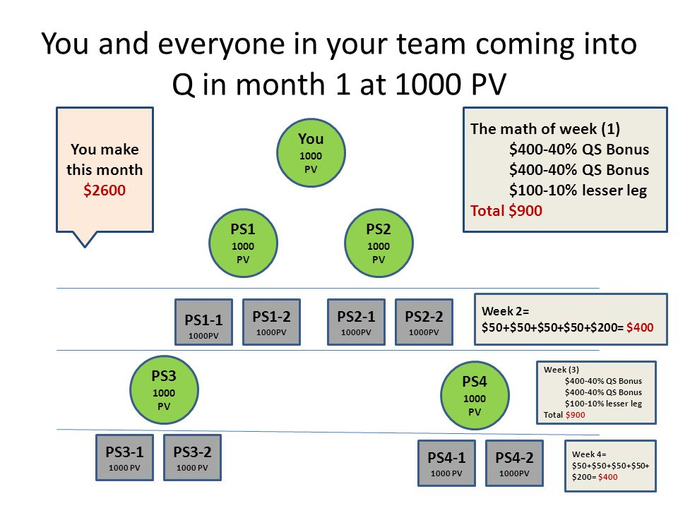 You and everyone in your team coming into Q in month 1 at 1000 PV