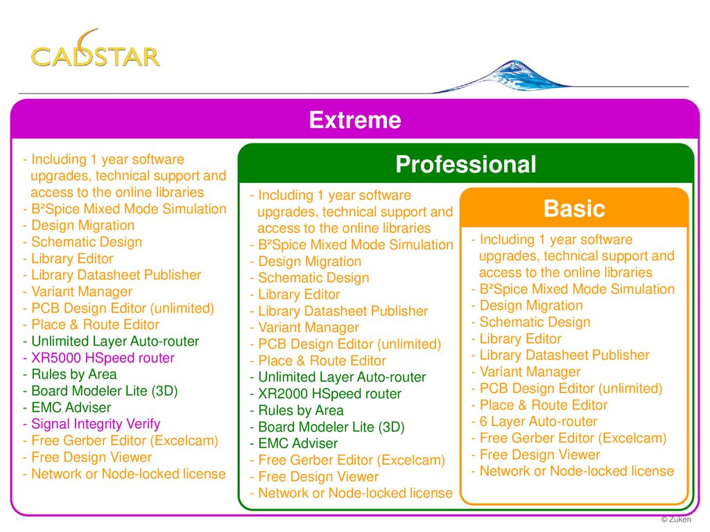 CADSTAR Extreme Professional Basic Including 1 year software