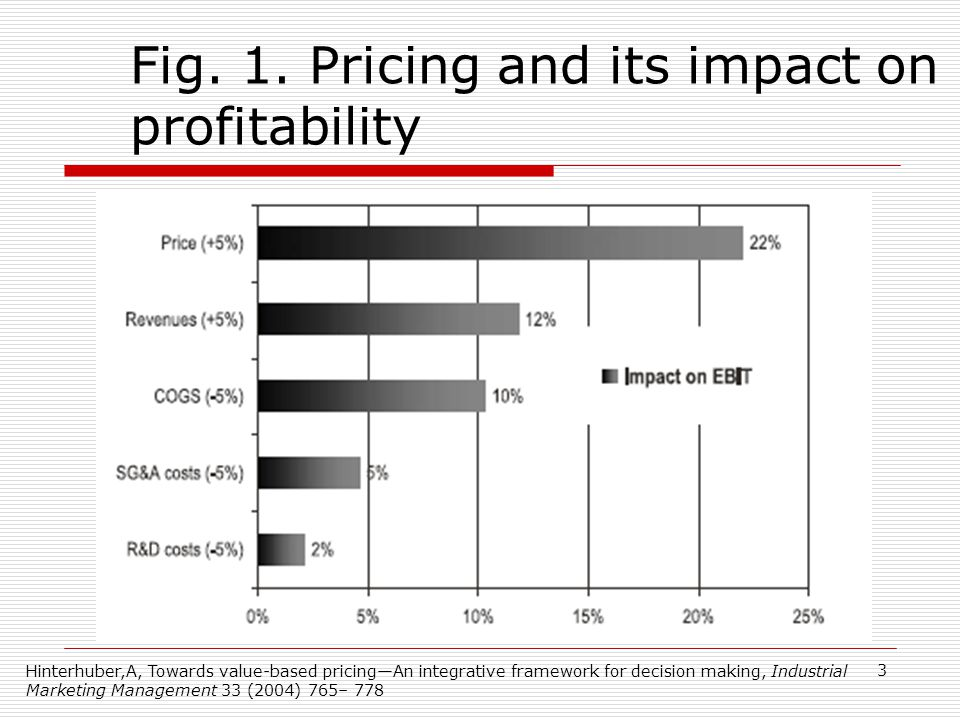 Fig. 1. Pricing and its impact on profitability