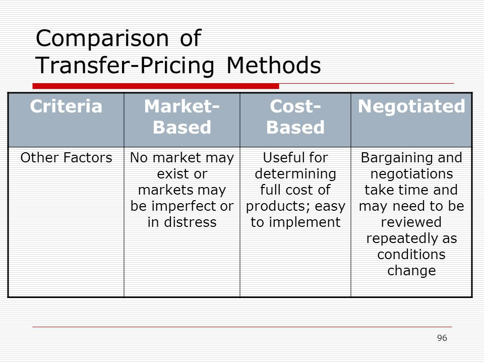 Comparison of Transfer-Pricing Methods