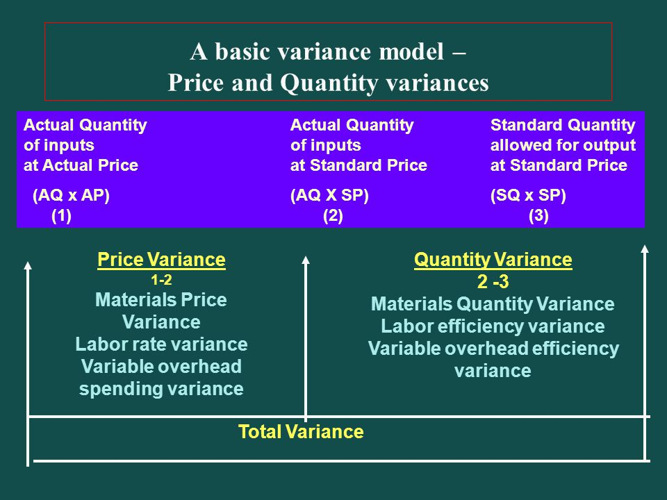 A basic variance model – Price and Quantity variances