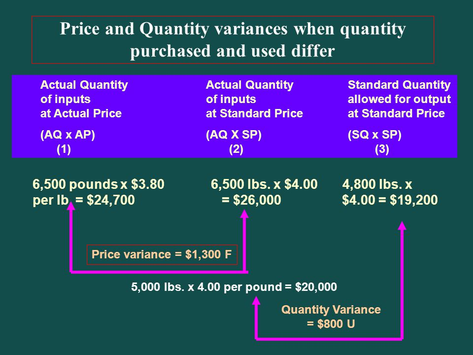 Price and Quantity variances when quantity purchased and used differ