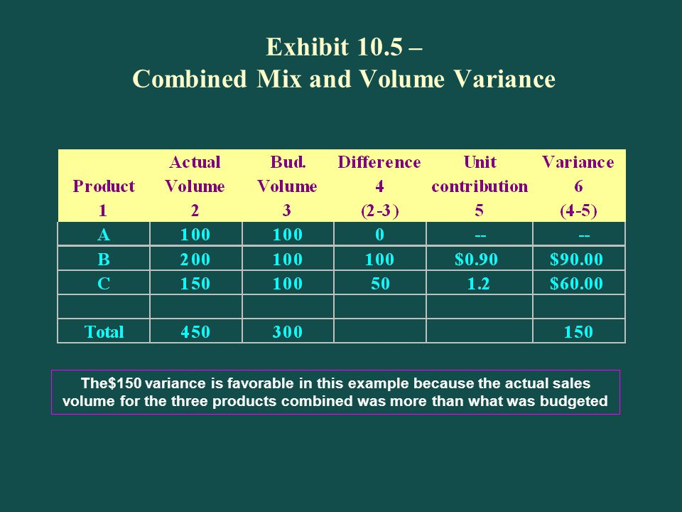 Exhibit 10.5 – Combined Mix and Volume Variance