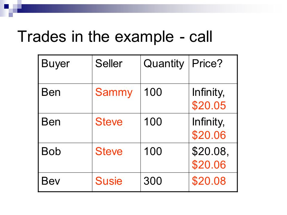 Trades in the example - call