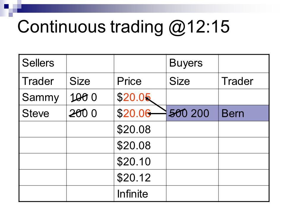 Continuous trading @12:15 Sellers Buyers Trader Size Price Sammy 100 0