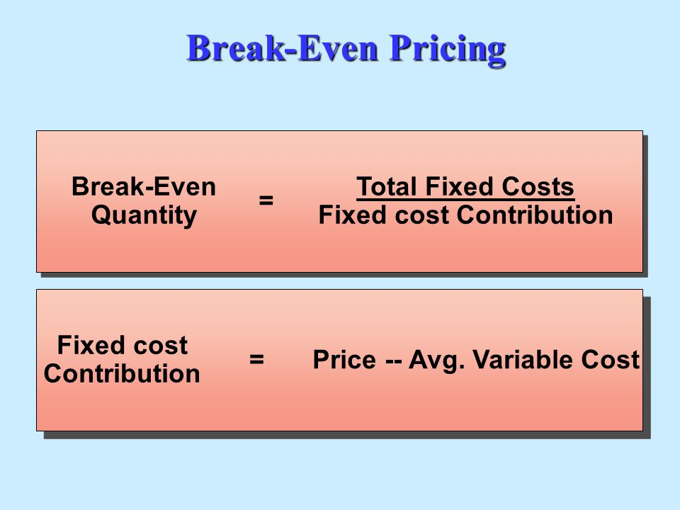 Fixed cost Contribution Price -- Avg. Variable Cost
