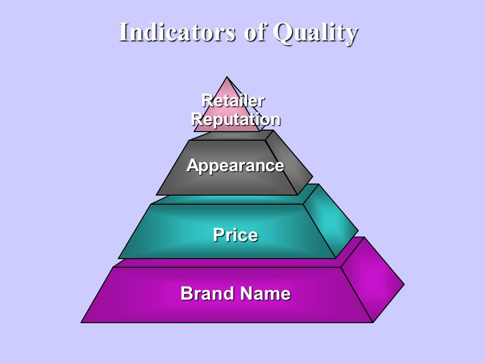 Indicators of Quality Brand Name Price Appearance Retailer Reputation