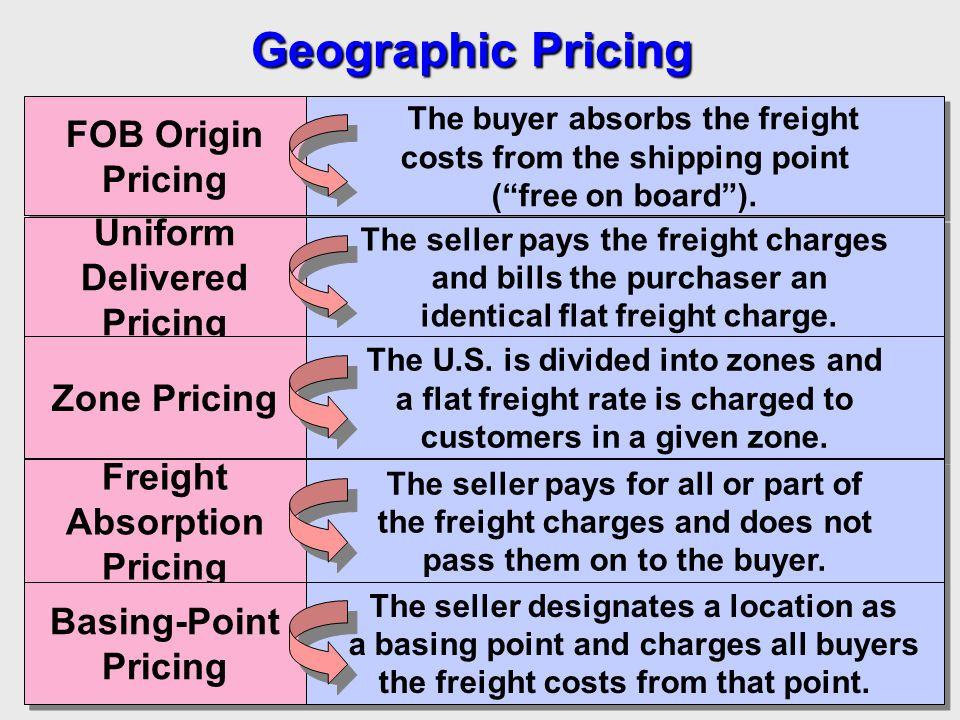 Geographic Pricing FOB Origin Pricing Uniform Delivered Zone Pricing