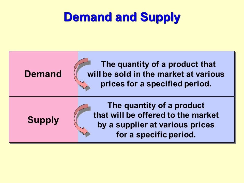 Demand and Supply Demand Supply